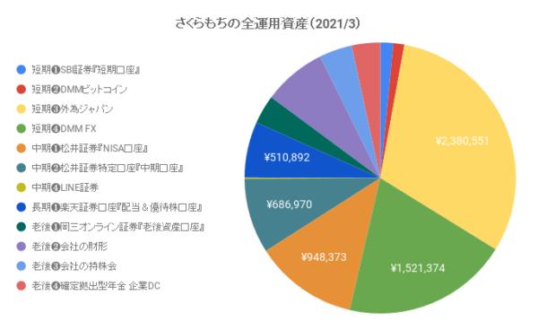 さくらもちの全運用資産(2021/3/14)