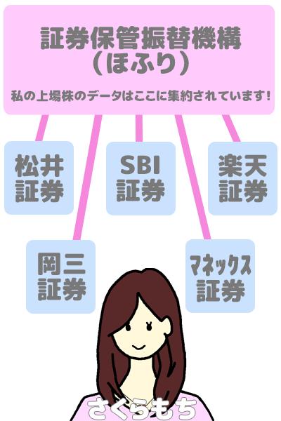 証券保管振替機構のイメージ図