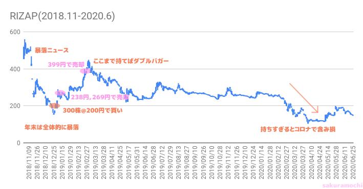 RIZAPのチャート(さくらもち作)