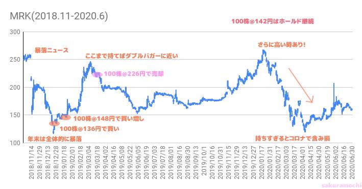 MRKのチャート(さくらもち作)