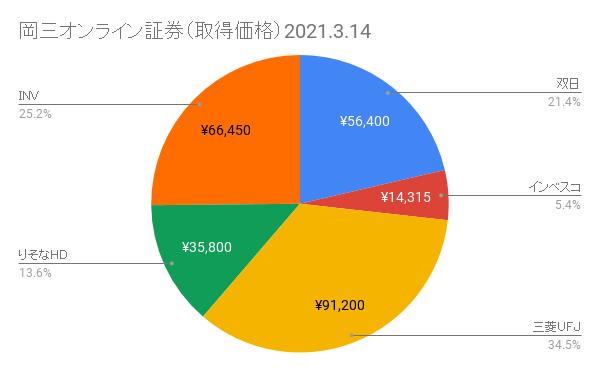 岡三オンライン証券ポートフォリオ